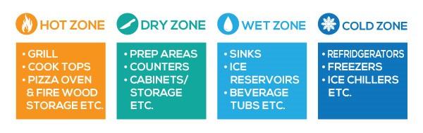 temperature zones graphic